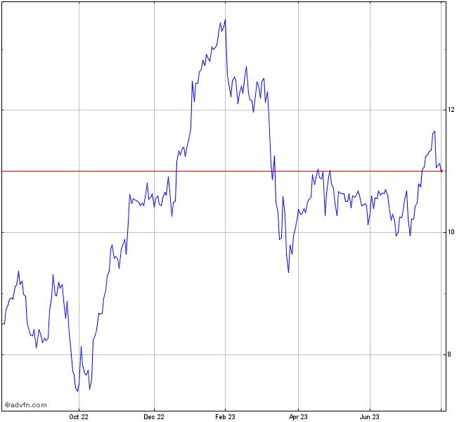 My Recent Stock Quotes: Deutsche Bank Stock Chart