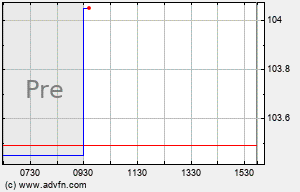 DY Intraday Chart