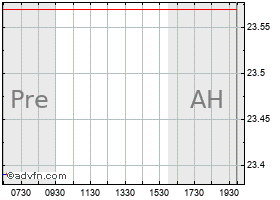 Intraday Eni S.P.A. chart