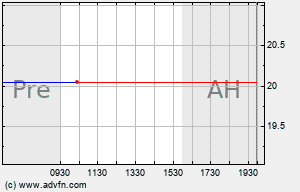 ENP Intraday Chart