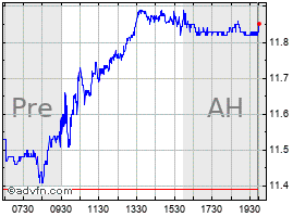 Intraday Ford Motor chart