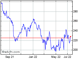 stock market fedex