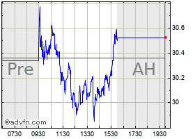 Intraday Greenbrier chart