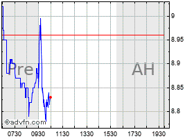 Intraday Gold Fields chart