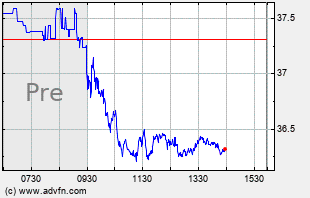 GM Intraday Chart