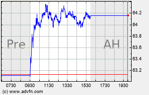 HIG Intraday Chart