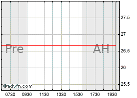 Intraday Alere Inc. Common Stock chart