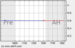 IRC Intraday Chart