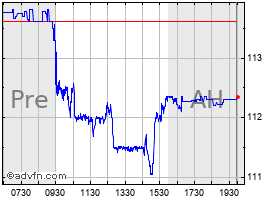 Intraday JP Morgan Chase chart