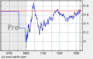 KBH Intraday Chart