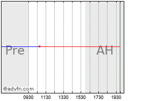 Intraday Kemet Corp. New chart