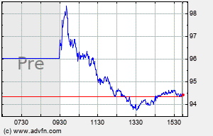 KMX Intraday Chart