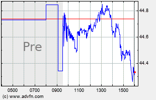MAIN Intraday Chart