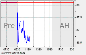 MTH Intraday Chart