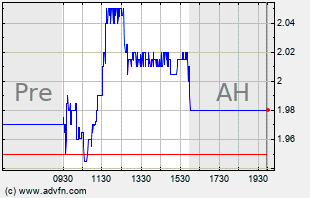 NLS Intraday Chart
