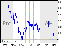 Intraday Annaly Mortgage chart