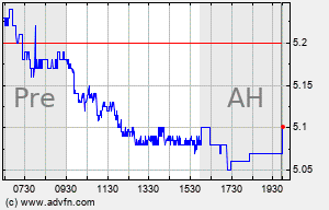 NOK Intraday Chart