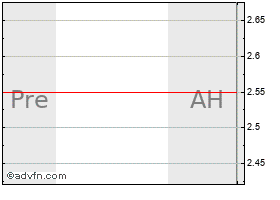 Intraday China Nepstar Chain Drugstore Ltd American Depositary Shares (delisted) chart