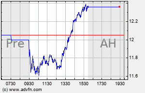 OI Intraday Chart