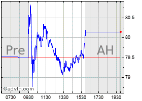 Intraday Ormat chart