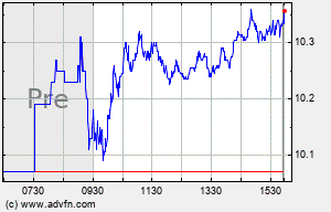 PBR.A Intraday Chart