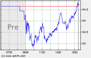 PG Intraday Chart