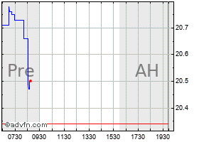Intraday Philips Electronics chart
