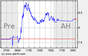 RAD Intraday Chart