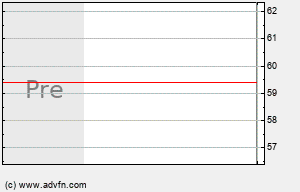 RIO Intraday Chart