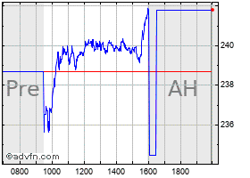 Intraday Resmed chart