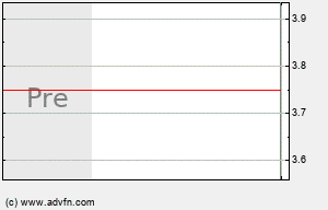 SAY Intraday Chart