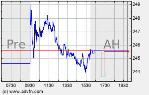SHW Intraday Chart