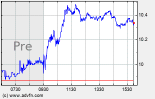 SNAP Intraday Chart