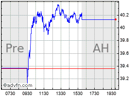 Intraday Synovus chart