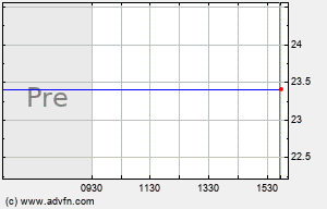 SWM Intraday Chart