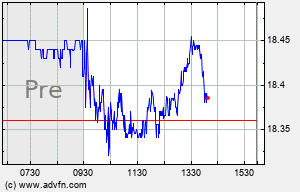T Intraday Chart