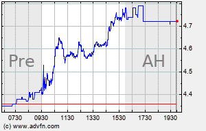 TAL Intraday Chart