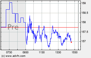 TGT Intraday Chart