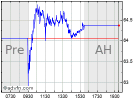 Intraday Tenet Hlthcre chart