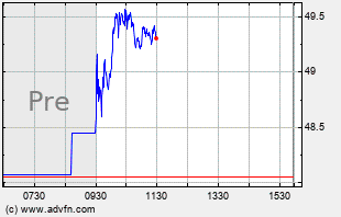 TOL Intraday Chart