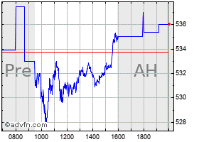 Intraday UHC chart