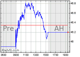 Intraday US Bancorp chart