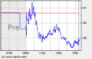 VAC Intraday Chart