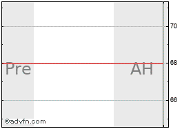 Intraday Validus Holdings, Ltd. chart