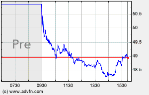 VTR Intraday Chart