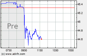 VZ Intraday Chart
