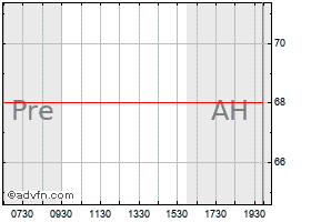 Intraday Whiting Pete chart