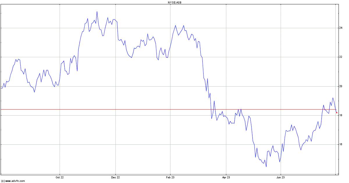 Asb forex charts