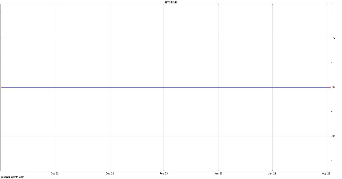 Validus Holdings, Ltd. (VR)