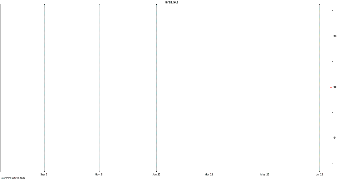 Canadian Natural Gas Index Etf